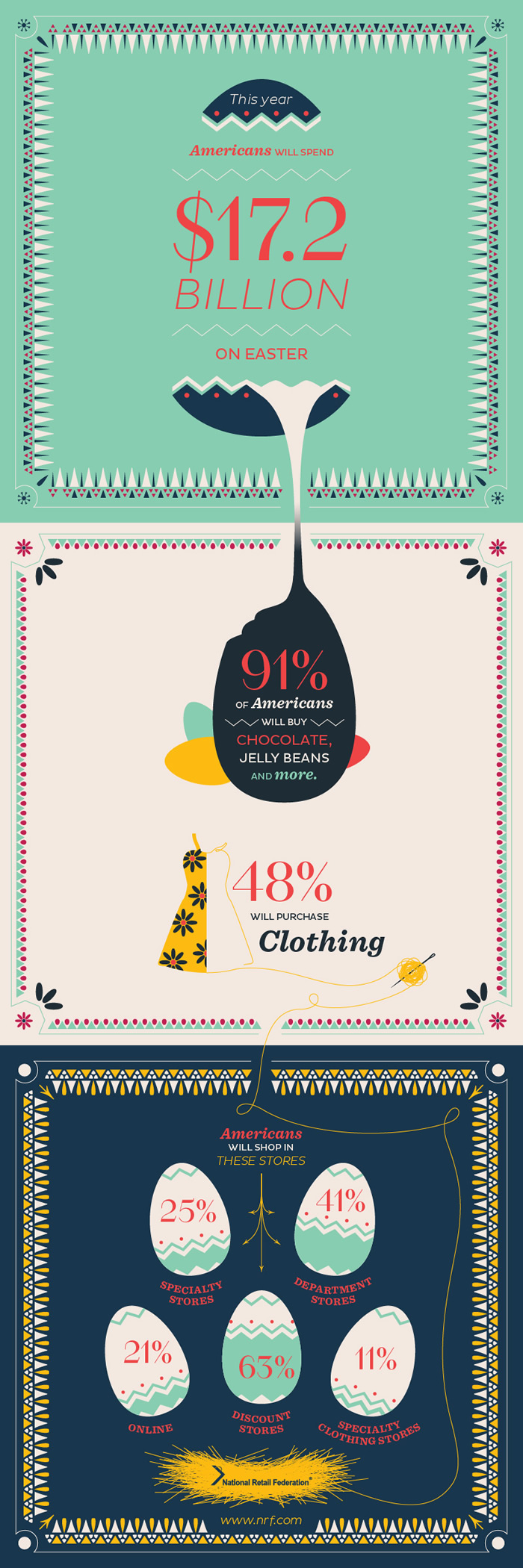 Easter shoppers go thrifty in 2013  Infographic
